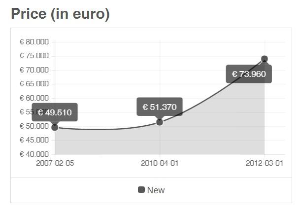 Patek 5960P-001 Price Chart